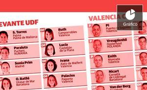 Del Ciutat de València al mundo