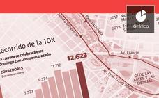 10.000 metros para alcanzar el oro en Valencia