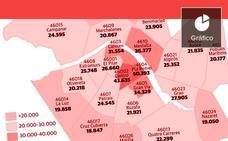El Pla del Remei, el Centro y Mestalla, los barrios más ricos de Valencia