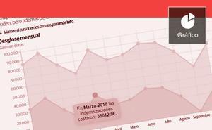 Los 325.000 euros por kilometraje desatan la picaresca en Les Corts