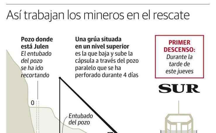 Así trabajan los mineros en el rescate de Julen