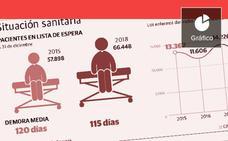 La factura de las reversiones de Sanidad en la Comunitat Valenciana