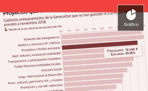 La Generalitat invirtió en 2018 menos de la mitad de lo presupuestado
