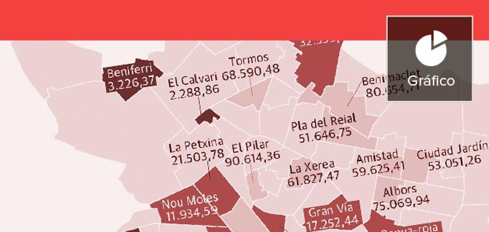 Los barrios de Valencia más castigados por las inversiones del Ayuntamiento de Ribó