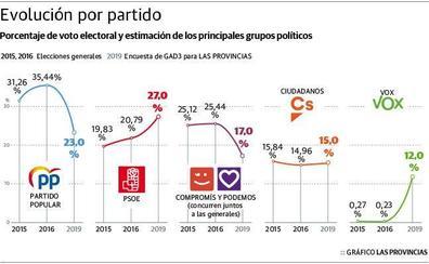 El bloque de derechas aventaja en cuatro escaños a la izquierda en la Comunitat Valenciana