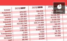 El Consell acumula facturas en los cajones por valor de 465 millones