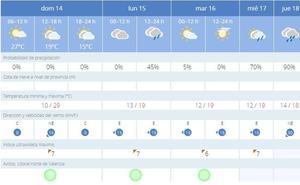 El tiempo en Valencia en Semana Santa 2019: Aemet pronostica lluvias los días festivos