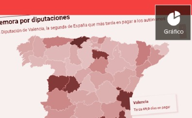 La Generalitat y la Diputación de Valencia, a la cola del país en el pago a los autónomos