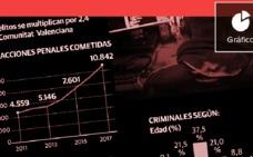 La Comunitat ya roza los 11.000 delitos al año cometidos por móvil o internet