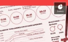 Nueva oferta para los futuros universitarios valencianos