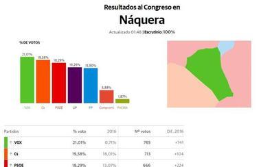 Náquera, primer y único municipio de la Comunitat Valenciana donde ha ganado Vox