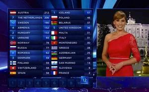 Cómo votar en Eurovision 2019: todo lo que debes saber
