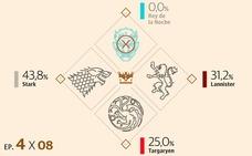 Los posibles candidatos al Trono de Hierro se la juegan en el final de Juego de Tronos
