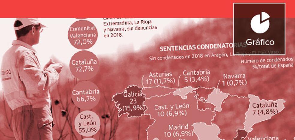 Tres de cada cuatro investigaciones por incendios forestales acaban archivadas en la Comunitat Valenciana