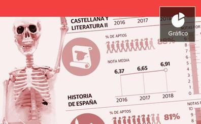 Las asignaturas más complicadas de aprobar en la Selectividad en la Comunitat Valenciana