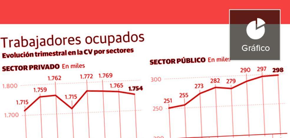Las empresas valencianas no crean empleo