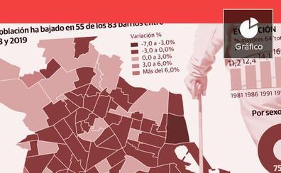 Valencia pierde población por primera vez desde 2015