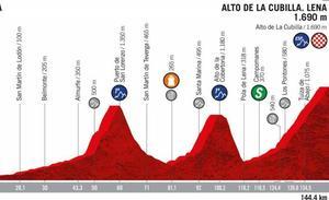 La etapa 16 de la Vuelta a España (Pravia - Alto de La Cubilla. Lena): recorrido, horario y localidades de paso