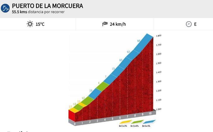 La Vuelta llega a la sierra de Madrid: así es la terrorífica subida a La Morcuera por sus dos caras