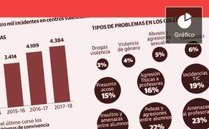 Cuatro casos de acoso al día en las aulas valencianas