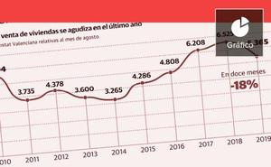 La venta de viviendas en la Comunitat sufre la mayor caída en nueve años en pleno auge de la construcción