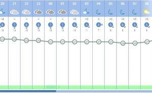 Tercera noche tropical consecutiva en Valencia en pleno octubre