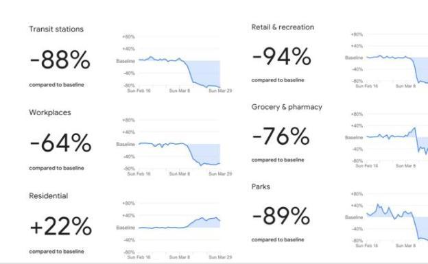 Datos sobre movilidad en España que ofrece Google.
